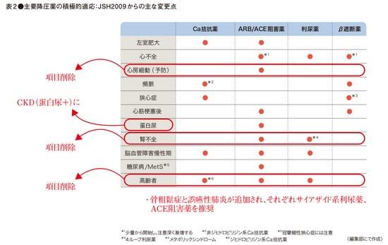 JSH2014案(表2)