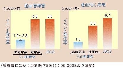 日本人も糖尿病患者での虚血性心疾患・脳血管疾患の発現率は高い