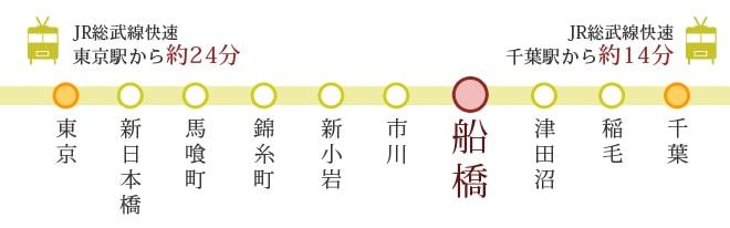 JR総武線案内図
